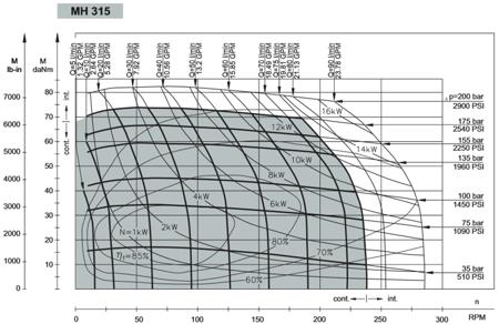 DOSTAWA GRATIS! 01539069 Silnik hydrauliczny orbitalny M+S Hydraulic (objętość robocza: 314,9 cm³, maksymalna prędkość ciągła: 235 min-1 /obr/min)