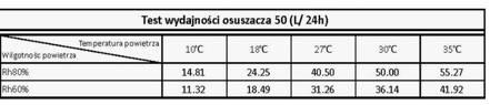 Osuszacz powietrza (wydajność: 50 lit/24 h) 15977021