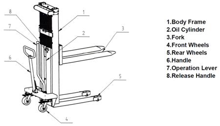 Wózek podnośnikowy ręczny (wysokość podn. maks: 1500mm, udźwig: 1000 kg) 310506